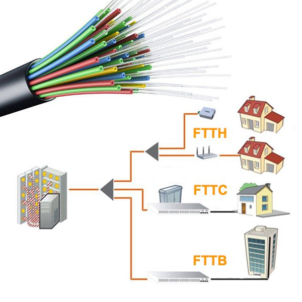 fiber optic patch cable, PON fiber splitter, FWDM, CWDM, transceivers, fiber patch panel, wall outlet box