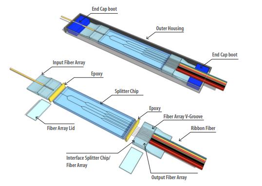 steel tube packed PLC splitter chip & array