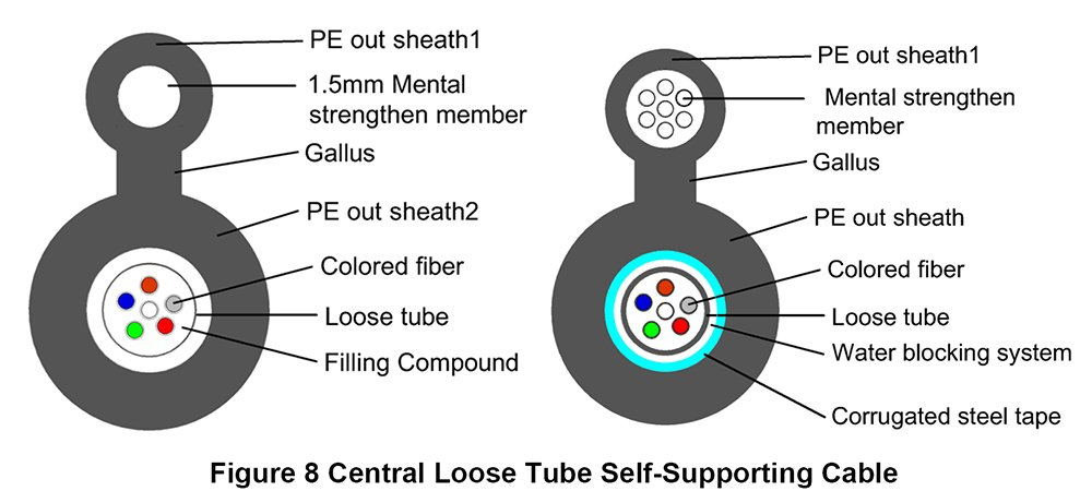 Figure 8 Fiber Cable with Metal Strengthen Member