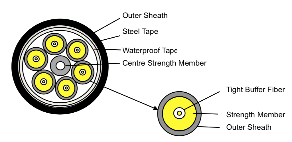 cable structure of armored fiber optic cable, 2, 4, 6 cores