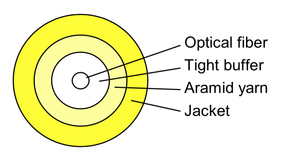 simplex single mode fiber optic cable